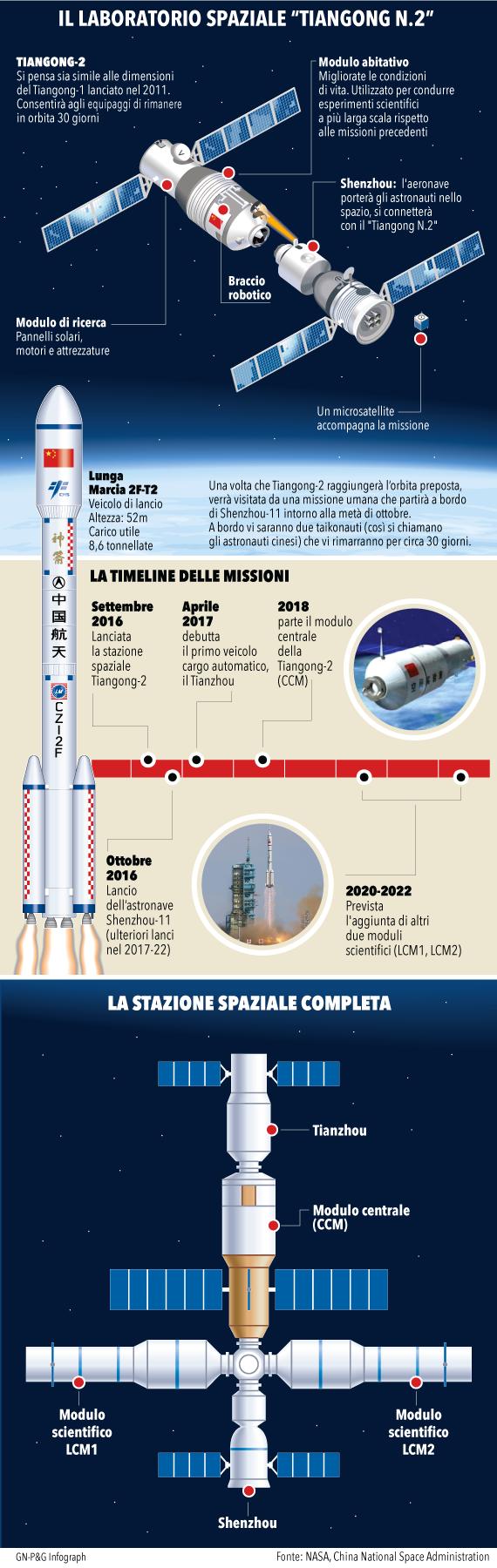 infografica-stazione-spaziale-cina-570